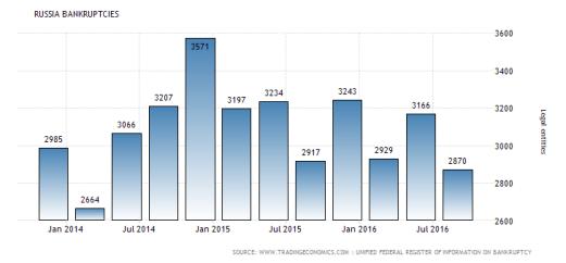 russia-bankruptcies