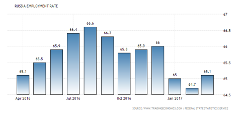 russia-employment-rate
