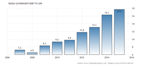 russia-government-debt-to-gdp