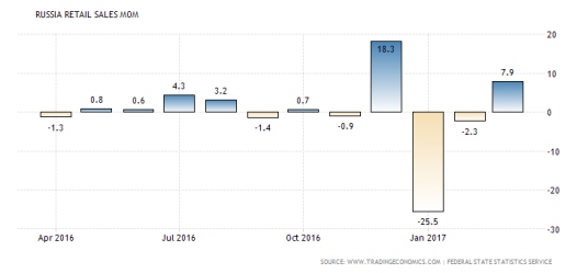 russia-retail-sales