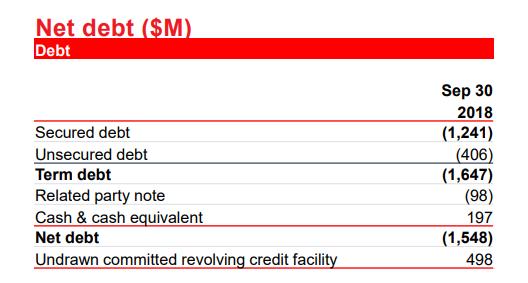 gtx net debt